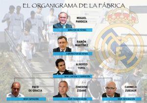 Organigrama de la cantera del Real Madrid: fallaron todos
